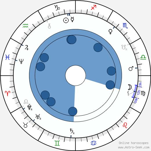 August Kitzberg wikipedia, horoscope, astrology, instagram