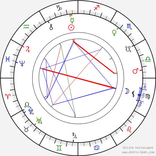 August Kitzberg tema natale, oroscopo, August Kitzberg oroscopi gratuiti, astrologia