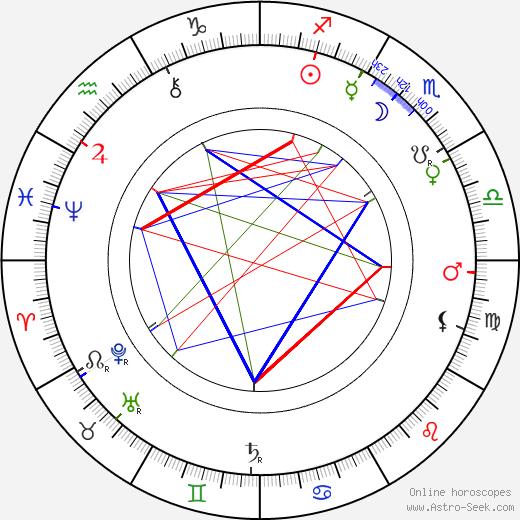 Clementine Plessner tema natale, oroscopo, Clementine Plessner oroscopi gratuiti, astrologia