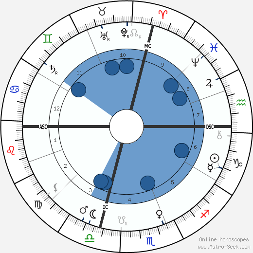 Giovanni Pascoli horoscope, astrology, sign, zodiac, date of birth, instagram