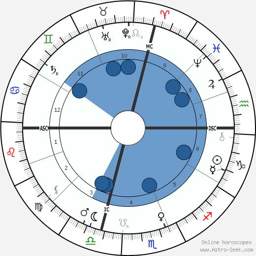 Giovanni Pascoli wikipedia, horoscope, astrology, instagram