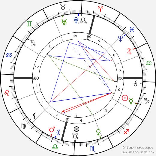 Giovanni Pascoli astro natal birth chart, Giovanni Pascoli horoscope, astrology