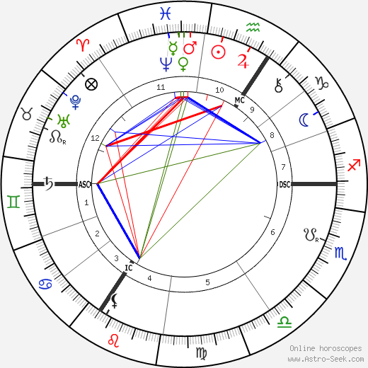 Paul Deschanel tema natale, oroscopo, Paul Deschanel oroscopi gratuiti, astrologia