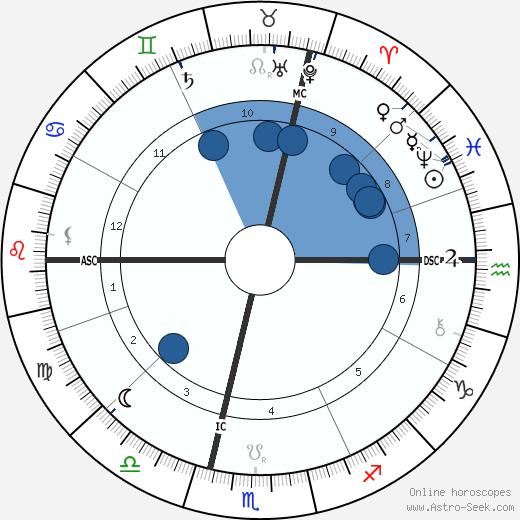 Archduchess Sophie of Austria wikipedia, horoscope, astrology, instagram