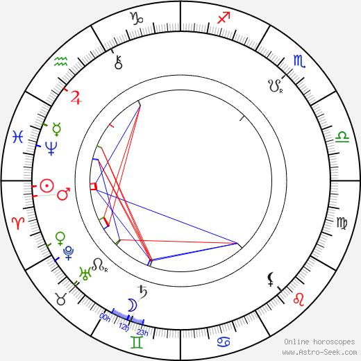 Axel Ahlberg astro natal birth chart, Axel Ahlberg horoscope, astrology