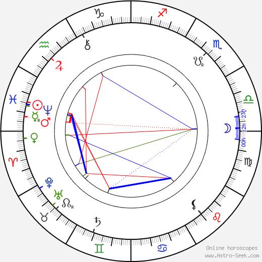 Jan Klecanda tema natale, oroscopo, Jan Klecanda oroscopi gratuiti, astrologia