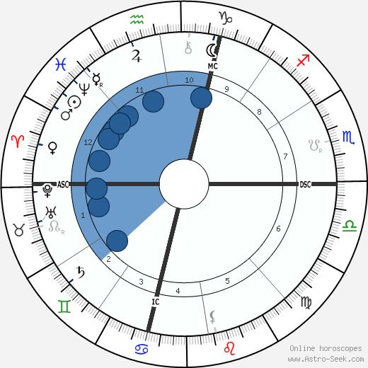Percival Lowell wikipedia, horoscope, astrology, instagram