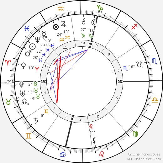 Percival Lowell tema natale, biography, Biografia da Wikipedia 2020, 2021
