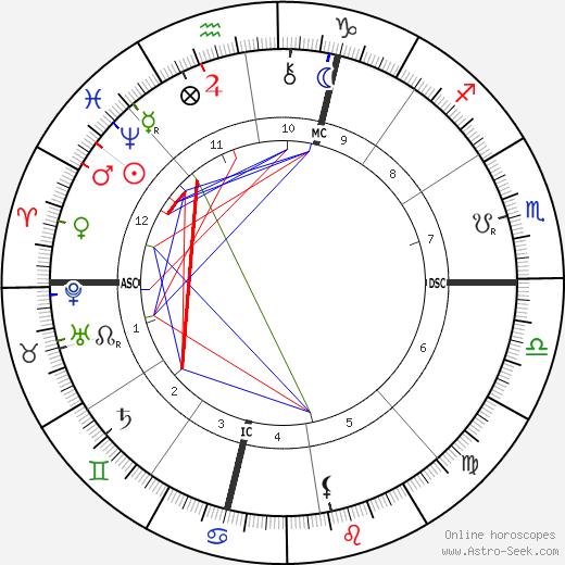 Percival Lowell tema natale, oroscopo, Percival Lowell oroscopi gratuiti, astrologia