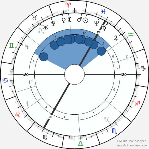 Robert De Montesquiou wikipedia, horoscope, astrology, instagram