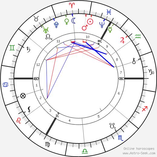 Robert De Montesquiou день рождения гороскоп, Robert De Montesquiou Натальная карта онлайн