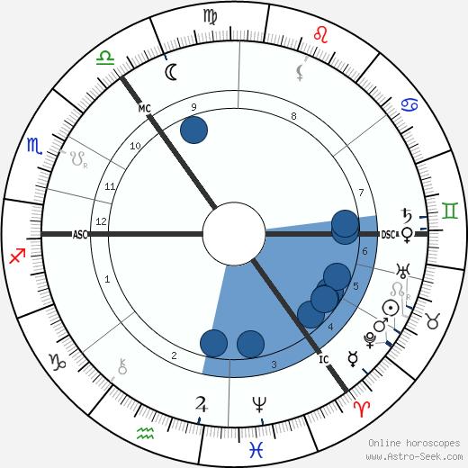 John Henry Muirhead wikipedia, horoscope, astrology, instagram