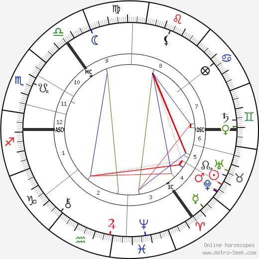 John Henry Muirhead tema natale, oroscopo, John Henry Muirhead oroscopi gratuiti, astrologia