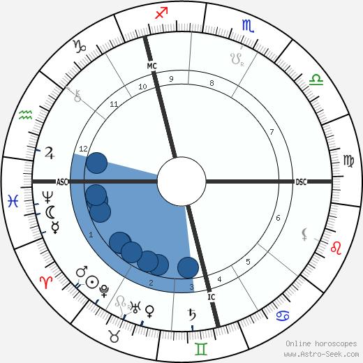 Thomas H. Burgoyne wikipedia, horoscope, astrology, instagram