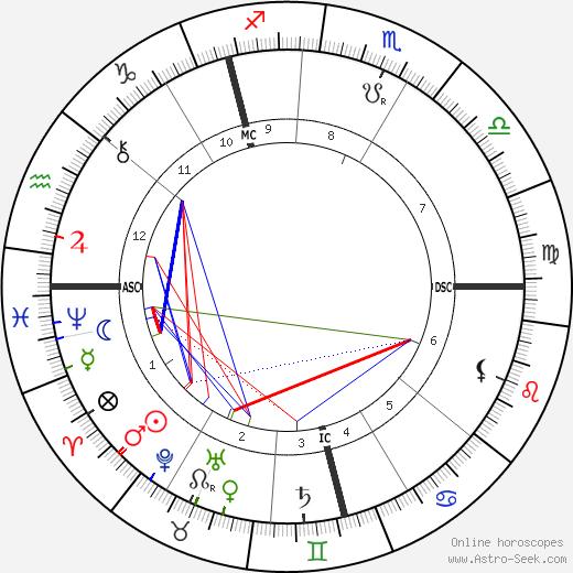 Thomas H. Burgoyne день рождения гороскоп, Thomas H. Burgoyne Натальная карта онлайн