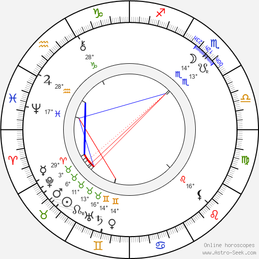 Eduard von Keyserling birth chart, biography, wikipedia 2019, 2020