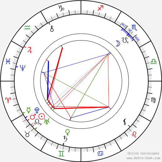 Eduard von Keyserling birth chart, Eduard von Keyserling astro natal horoscope, astrology