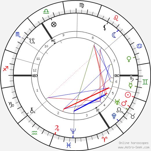 Émile Verhaeren astro natal birth chart, Émile Verhaeren horoscope, astrology