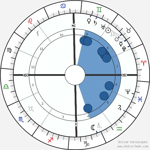 Oskar von Miller wikipedia, horoscope, astrology, instagram