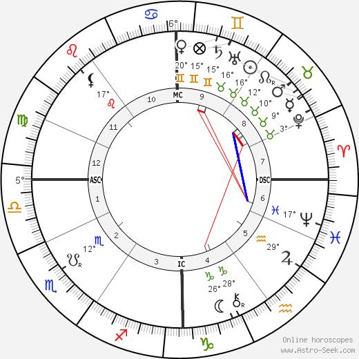 a00bce24556 Oskar von Miller Birth Chart Horoscope