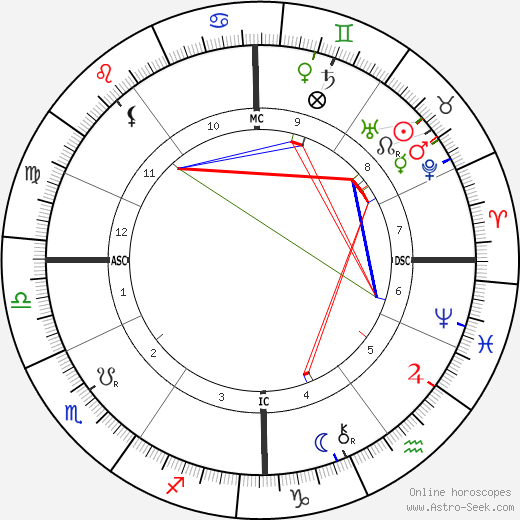 Oskar von Miller tema natale, oroscopo, Oskar von Miller oroscopi gratuiti, astrologia