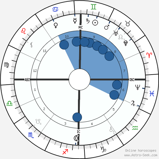 Gustave Geffroy wikipedia, horoscope, astrology, instagram