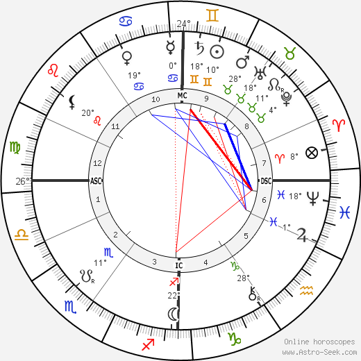 Gustave Geffroy birth chart, biography, wikipedia 2019, 2020