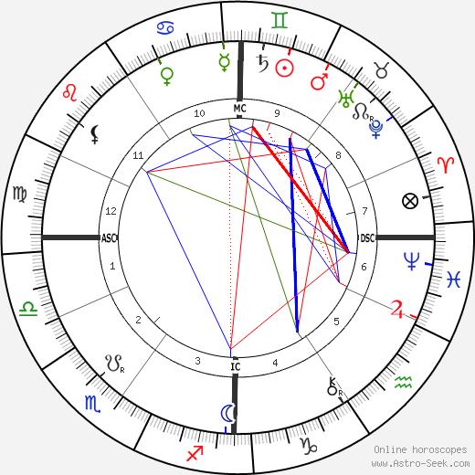 Gustave Geffroy tema natale, oroscopo, Gustave Geffroy oroscopi gratuiti, astrologia