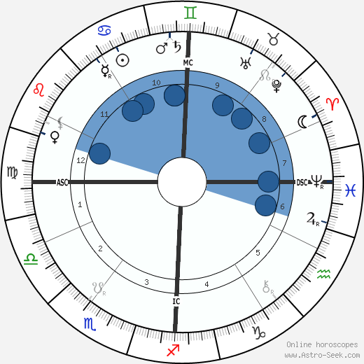 Charles Trippe wikipedia, horoscope, astrology, instagram