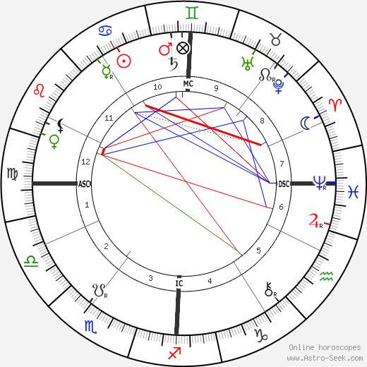 Charles Trippe tema natale, oroscopo, Charles Trippe oroscopi gratuiti, astrologia