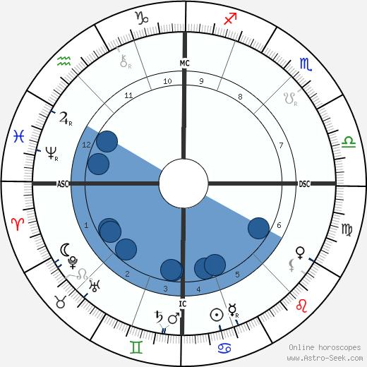 Ludwig Ganghofer wikipedia, horoscope, astrology, instagram