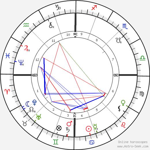 Людвиг Гангхофер Ludwig Ganghofer день рождения гороскоп, Ludwig Ganghofer Натальная карта онлайн
