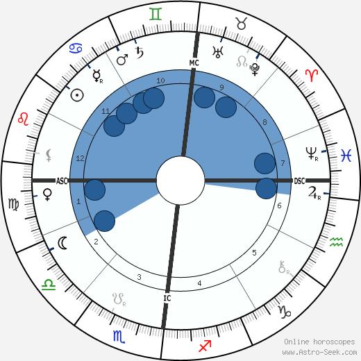 Pierre Henri Puiseux wikipedia, horoscope, astrology, instagram