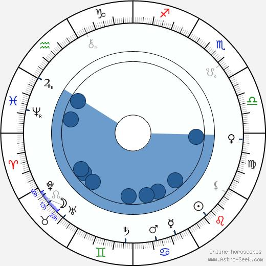 Jay Hunt wikipedia, horoscope, astrology, instagram