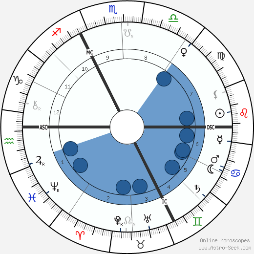 Jean Lorrain wikipedia, horoscope, astrology, instagram