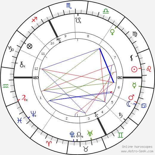 Jean Lorrain tema natale, oroscopo, Jean Lorrain oroscopi gratuiti, astrologia