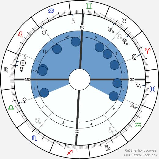William Ker wikipedia, horoscope, astrology, instagram