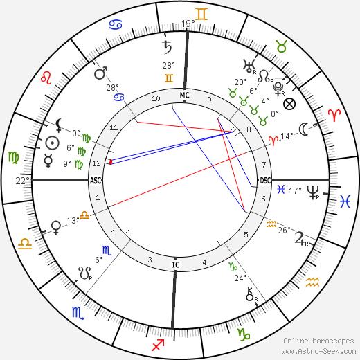 William Ker birth chart, biography, wikipedia 2019, 2020