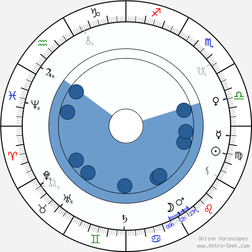 William Friese-Greene horoscope, astrology, sign, zodiac, date of birth, instagram