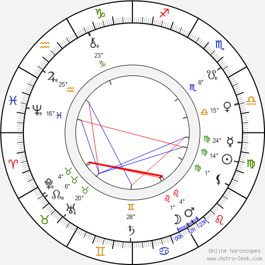 William Friese-Greene birth chart, biography, wikipedia 2019, 2020
