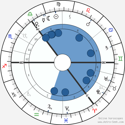William Sharp wikipedia, horoscope, astrology, instagram