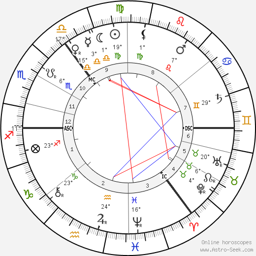 William Sharp birth chart, biography, wikipedia 2017, 2018