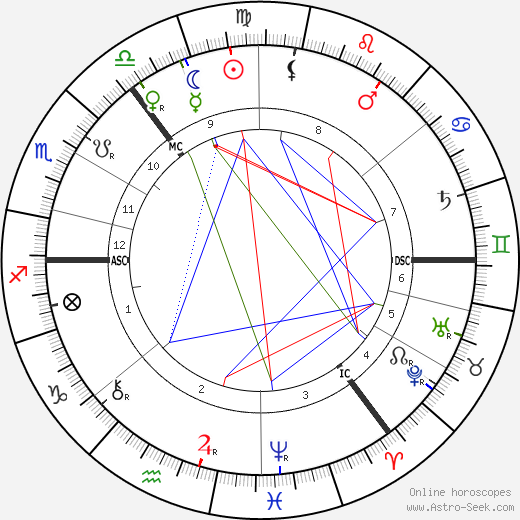 William Sharp astro natal birth chart, William Sharp horoscope, astrology