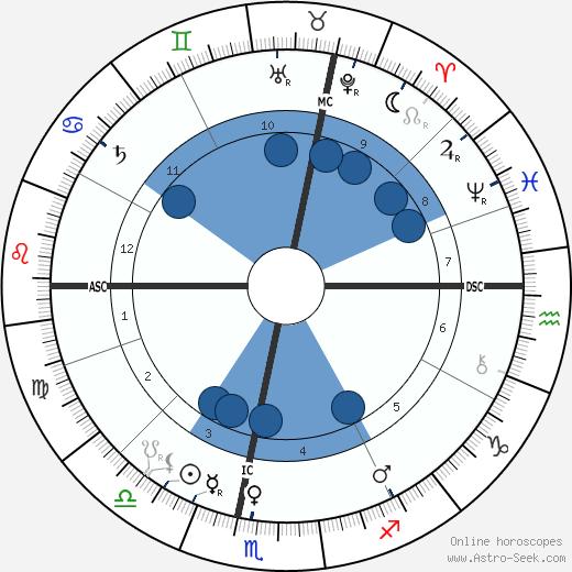 Louis Binger wikipedia, horoscope, astrology, instagram