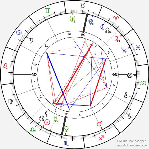 Louis Binger день рождения гороскоп, Louis Binger Натальная карта онлайн
