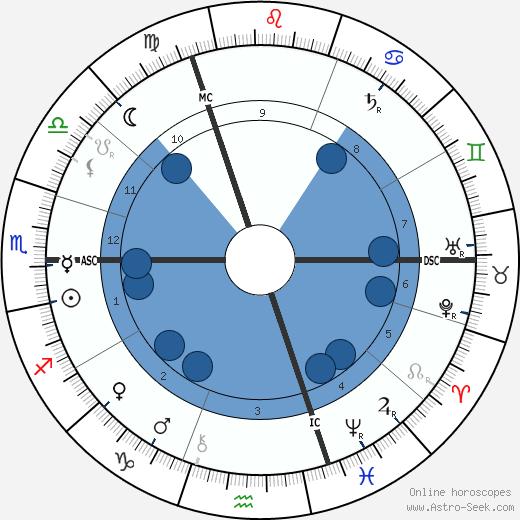 Helene Bohlau wikipedia, horoscope, astrology, instagram