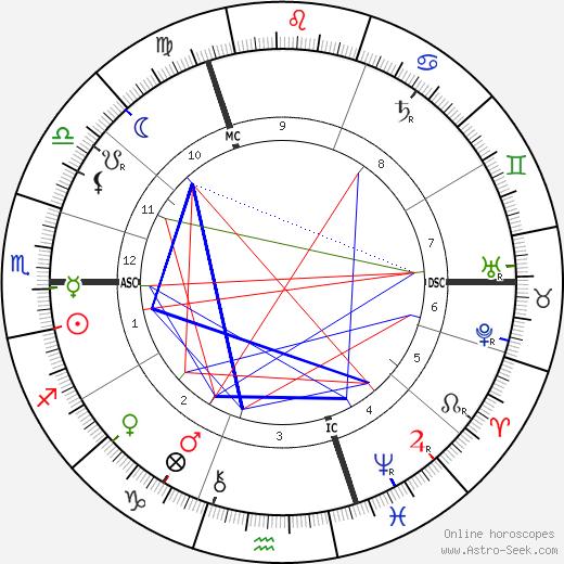 Helene Bohlau tema natale, oroscopo, Helene Bohlau oroscopi gratuiti, astrologia