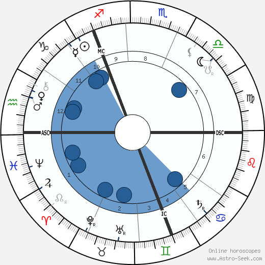 Andrew Pringle-Pattison wikipedia, horoscope, astrology, instagram