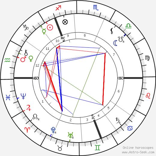 Andrew Pringle-Pattison день рождения гороскоп, Andrew Pringle-Pattison Натальная карта онлайн