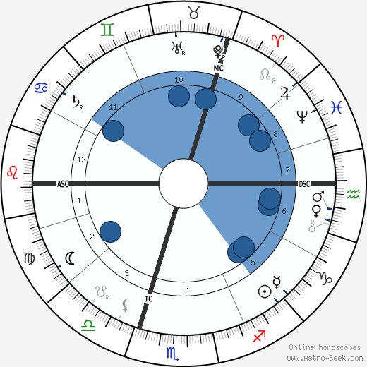 J J Thomson wikipedia, horoscope, astrology, instagram